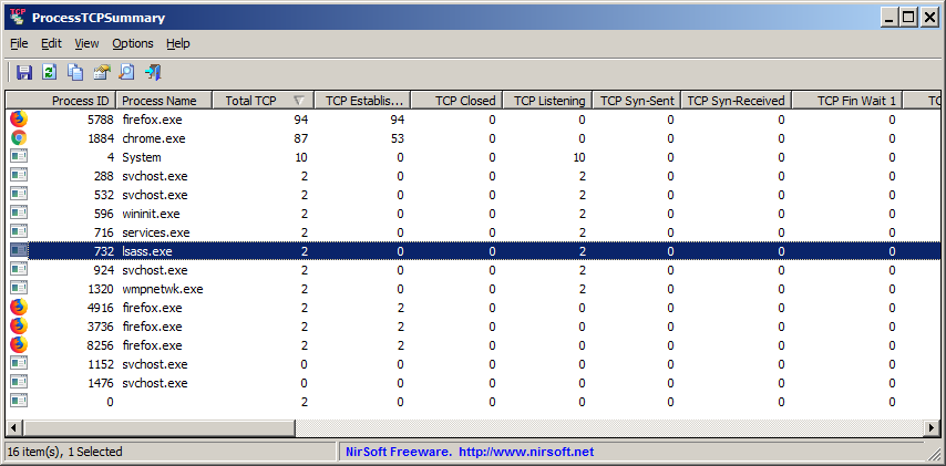 ProcessTCPSummary - Show the number of TCP connections for
